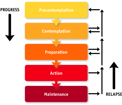 The 5 stages of change: Pre-contemplation, contemplation, preparation, action and maintenance
